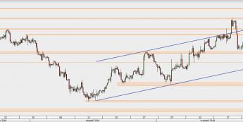 GBP/USD - wykres 4H; Źródło: TMS Direct