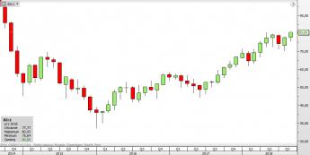 BZc1 - wykres miesięczny; Źródło: TMS Direct