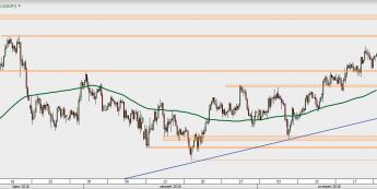 USD/JPY - wykres 4H; Źródło: TMS Direct