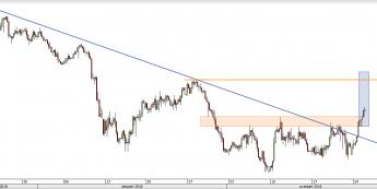EUR/CHF - wykres 4H; Źródło: TMS Direct
