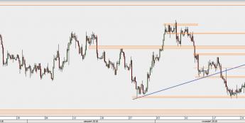 USD/CAD - wykres 4H; Źródło: TMS Direct