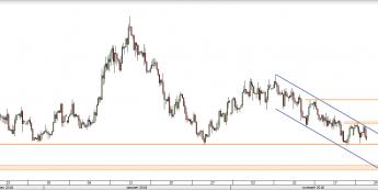 USD/PLN - wykres 4H; Źródło: TMS Direct